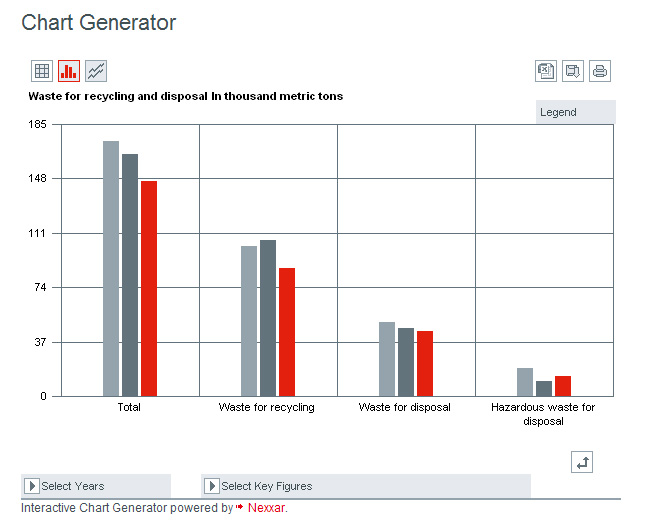 Chart Generator at Henkel CSR Report 2010