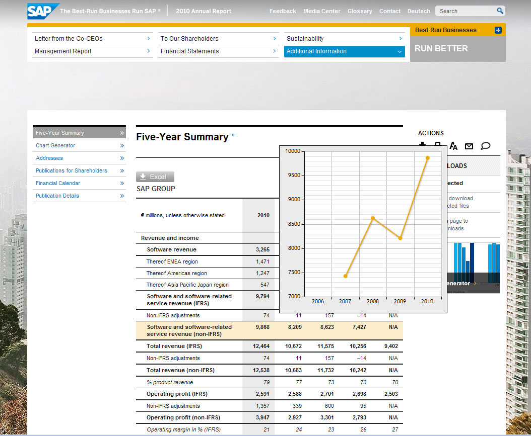 he five-year summary table in the SAP Annual Report 2010 offers charts for each line on mouse-over.