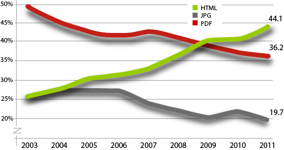 Portion of HTML Annual Reports vs. PDF/JPG