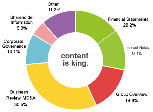 Access statistics from 30 client's annual reports - pie chart showing more than half of all clicks go to Financial statements and MD&A sections.
