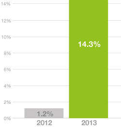 Share of online reports using responsive design (bar chart)