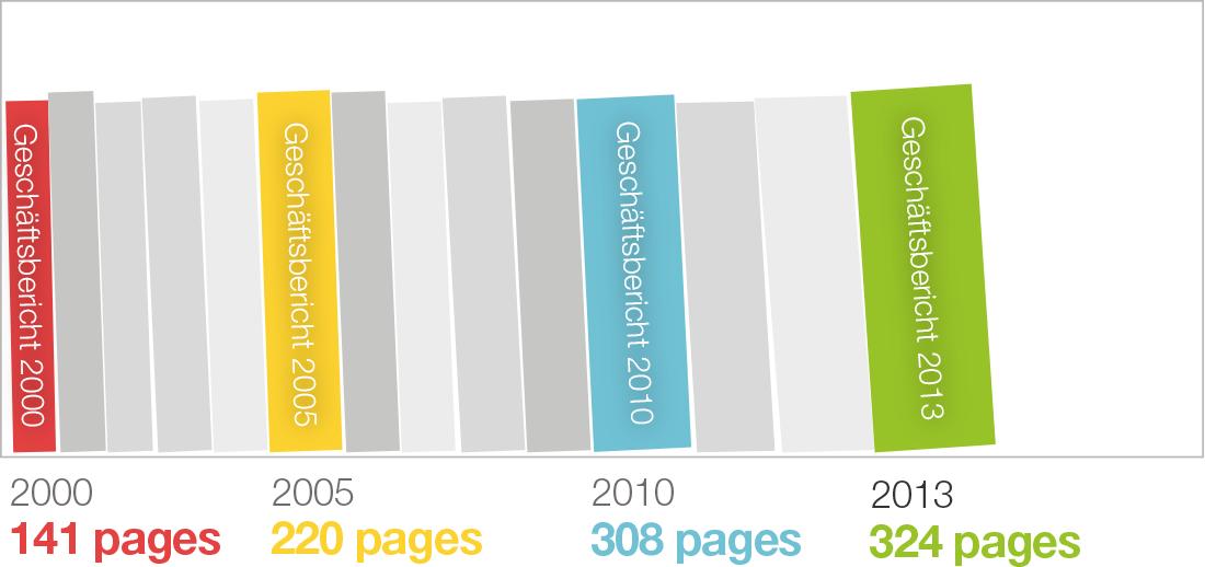 Entwicklung der Seitenzahlen von Unternehmensberichten
