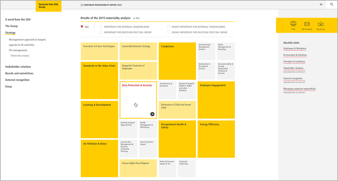 Deutsche Post DHL Interactive Materiality Analysis