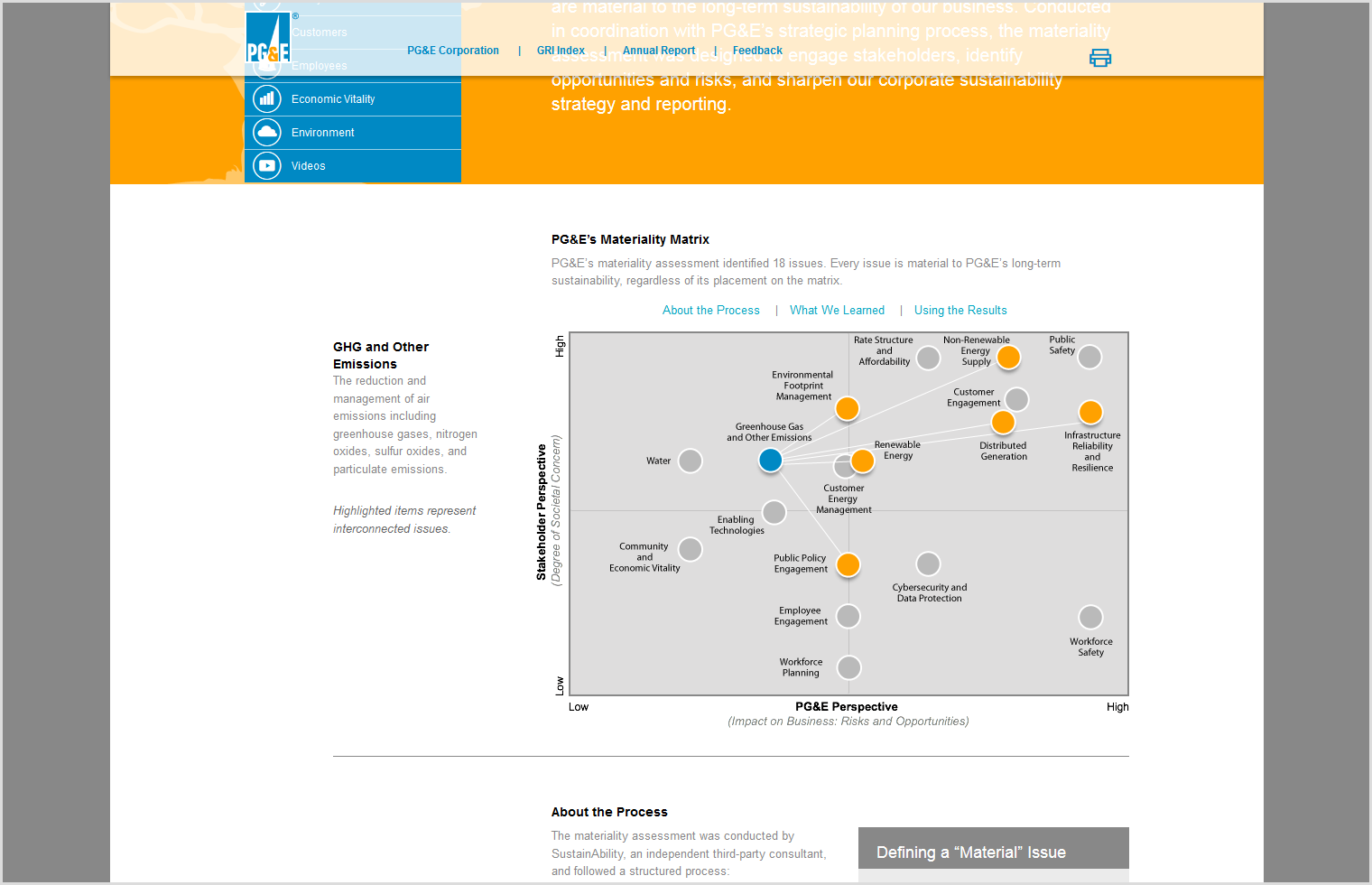 Interactive Materiality Matrix by PG&E