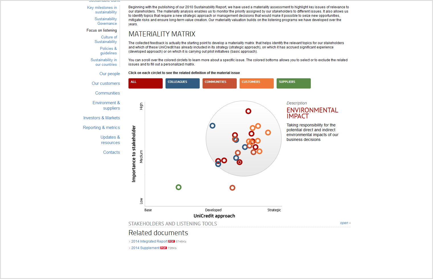 Interactive Materiality Matrix by UniCredit