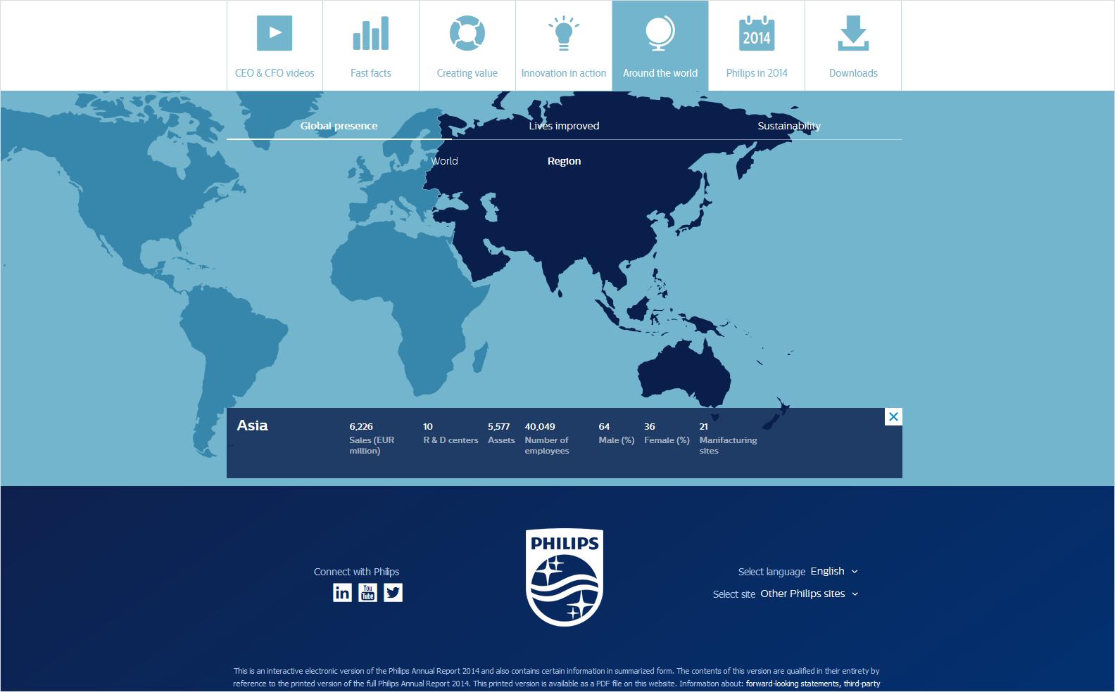 Philips Annual Report 2014