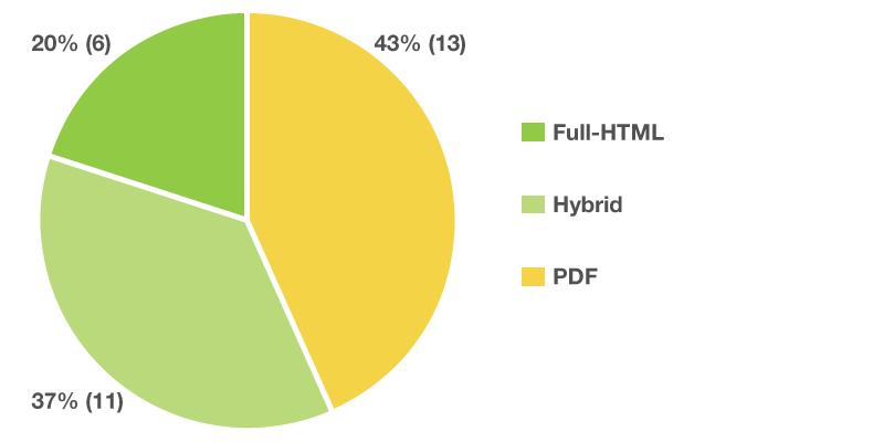Anteil der HTML, Hybrid und PDF Online-Berichte im DAX-30