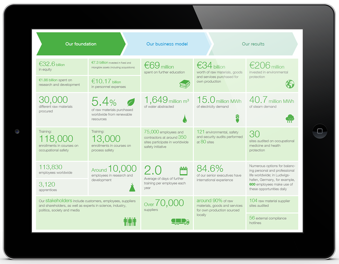 BASF Integrated Online Report - Value Creation