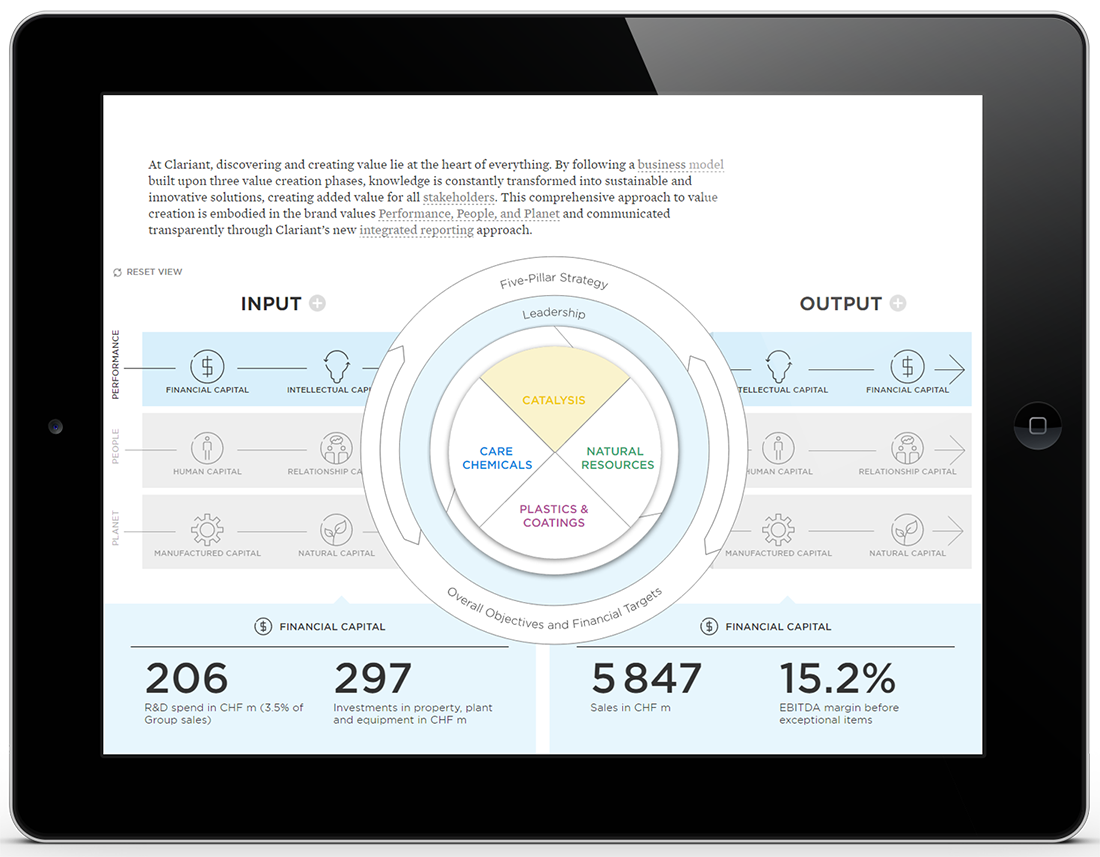 Clariant Integrated Online Report - Value Creation