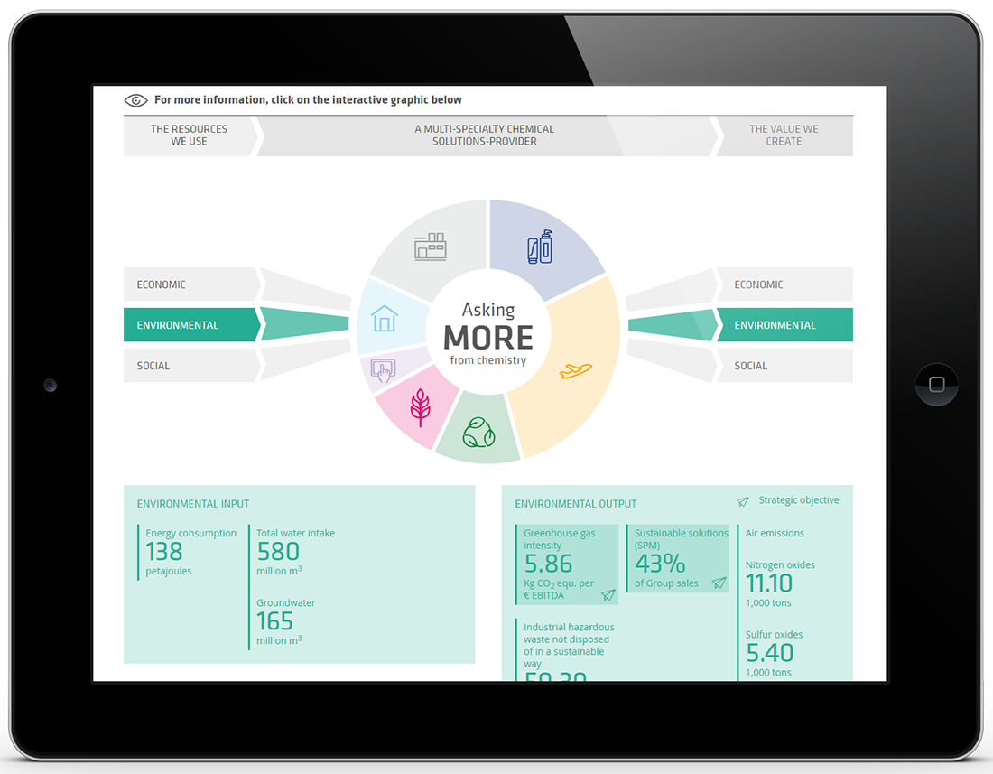 Solvay Integrated Online Report - Value Creation