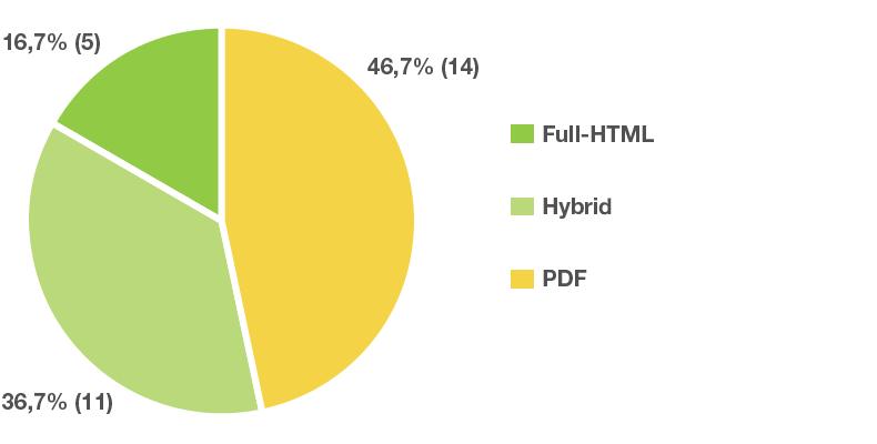 Full-HTML: 16,7 %; Hybrid: 36,7 %; PDF: 46,7 %