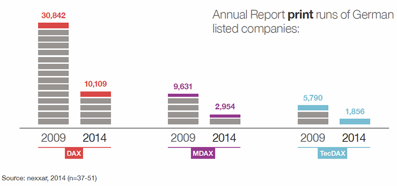 print runs of annual reports